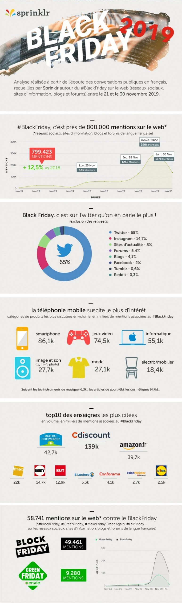 Infographie Black Friday 2019